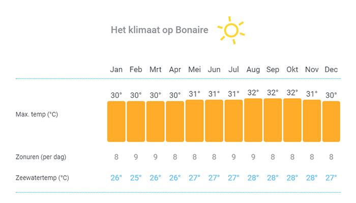 Klimaat_bonaire